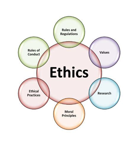 How to write a personal ethics essay